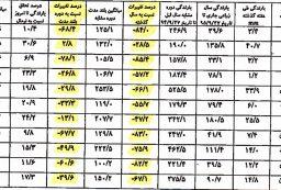 تحلیل غم انگیز بارندگی سال زراعی کردستان تا پایان آذر ماه ۹۵